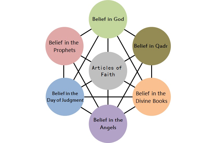 Some Basic Islamic Beliefs are based on the articles of faith